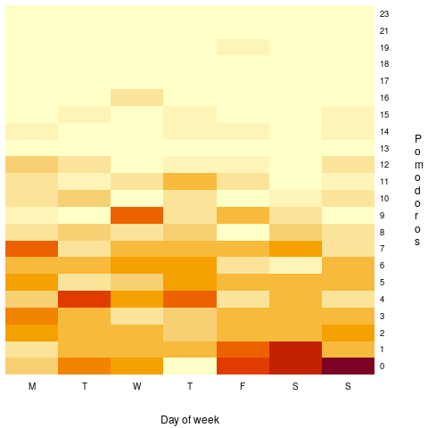 Heatmap of number of days on which a given number of Pomodoros were worked on a given day of the week.