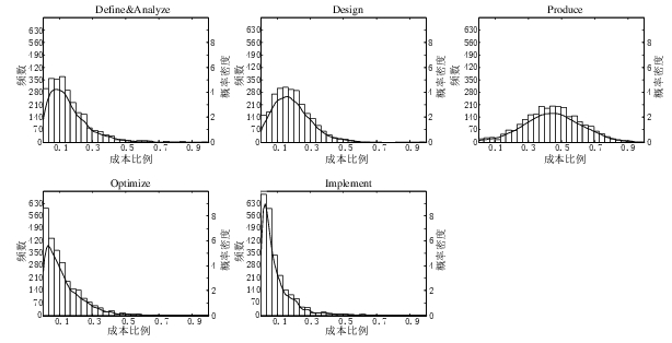 Histogram and density plot of project phase efforts