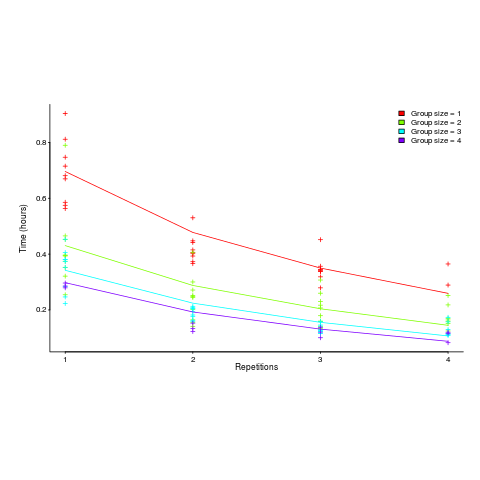 Time taken (hours) for various repetitions, by group size.
