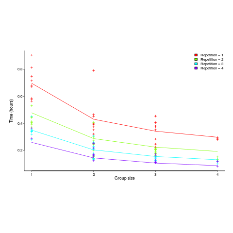 Time taken (hours) for various group sizes, by repetition.