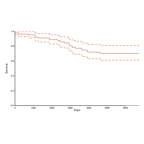 Survival curve of OSI licenses.