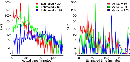 left: Number of tasks taking a given amount of actual time, when they were estimated to take 30, 60 or 120 minutes; right: Number of tasks estimated to take a given amount of time, when they actually took 30, 60 or 120 minutes