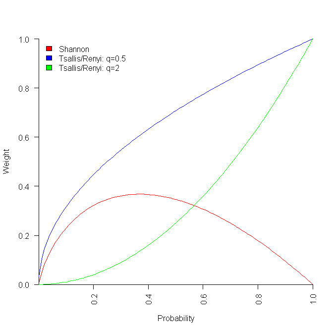 Probability weighting function