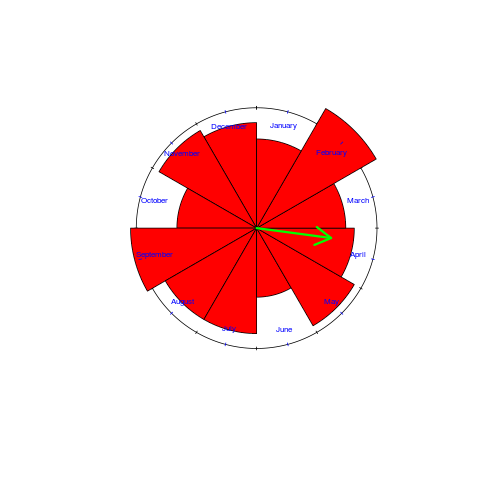Rose diagram of birth month of compiler writers
