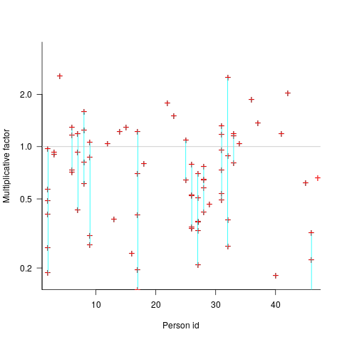 3n+1 programs containing various lines of code.