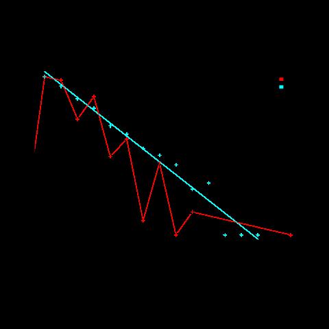 The Renzo Pomodoro dataset