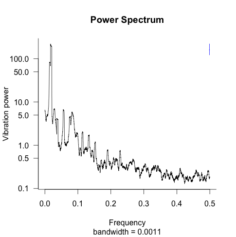 Power spectrum of fist banging on table
