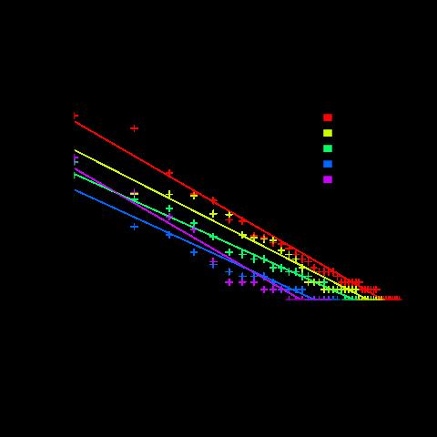 Number of tasks having a given estimate.