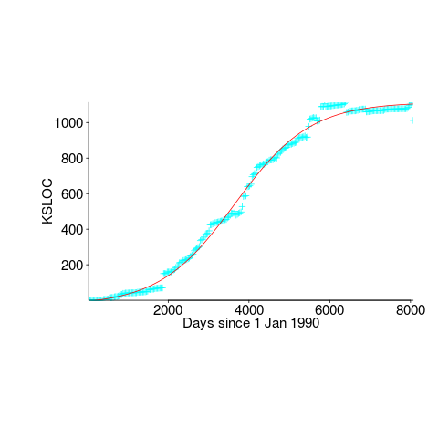 Growth of glibc, in lines,, with logistic regression fit