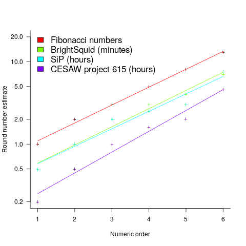 The six most common round number estimates present in various software task estimation datasets, plus the Fibonacci sequence, and fitted regression lines.