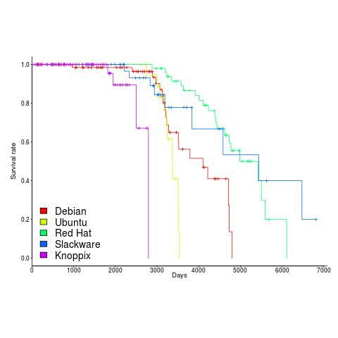 Survival curve of Linux distributions based on their parent distribution