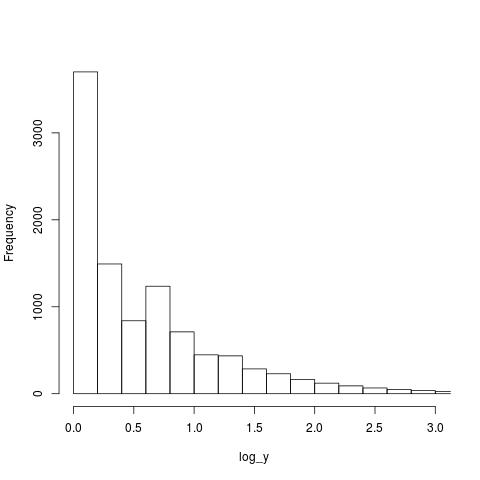 Histogram of 'thing' counts: log scale on x-axis