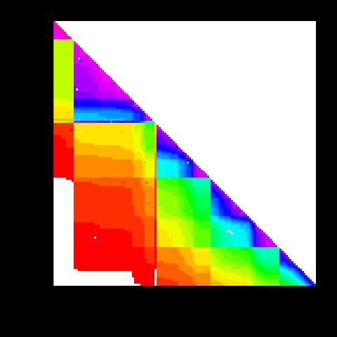 Heatmap of extracted data