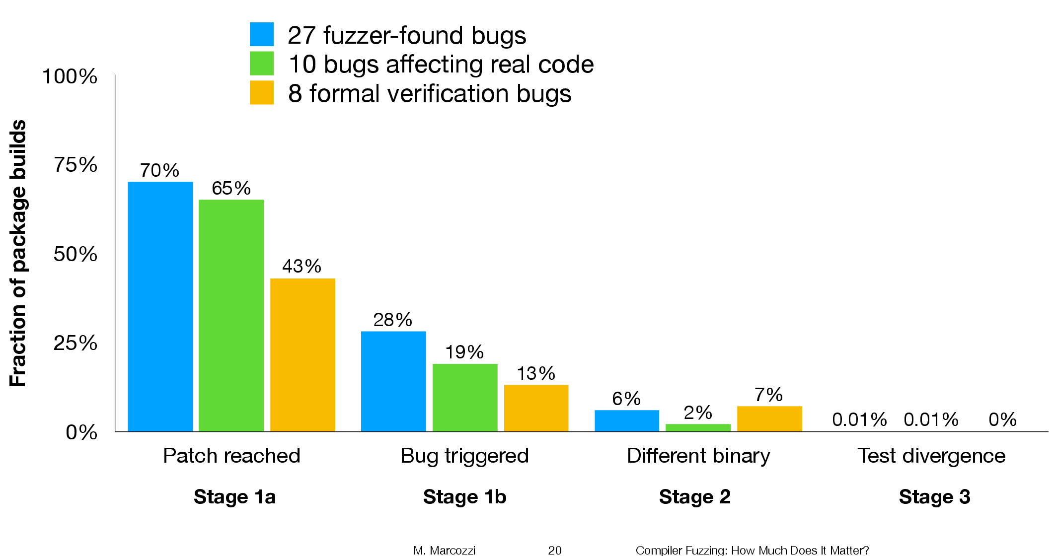 Percentage of packages where patched code was reached during builds, and packages with failing tests.