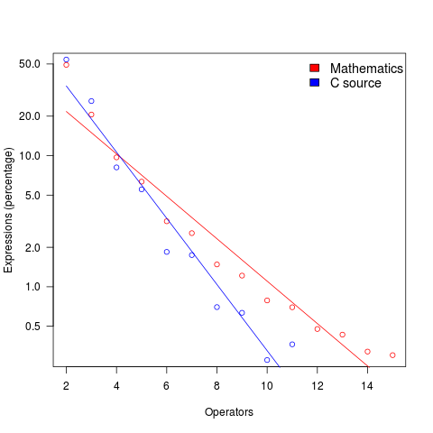 Percentage of expressions containing a given number of operators.