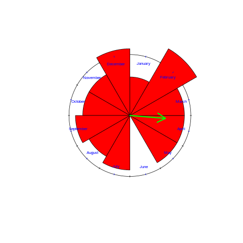 Rose diagram of birth month of non-compiler writers