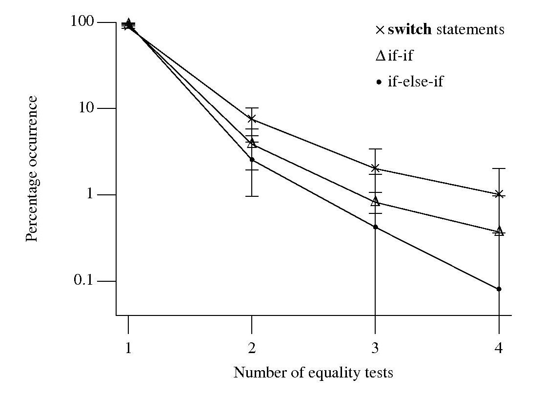 Number of quality tests in controlling expression, with error bars