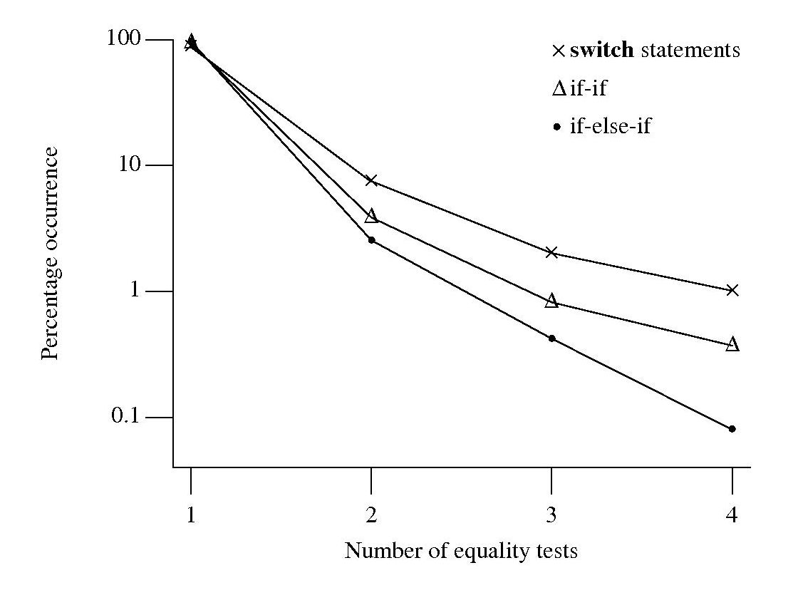 Number of quality tests in controlling expression