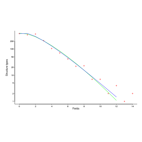 Number of Racket structure types containing a given number of fields.