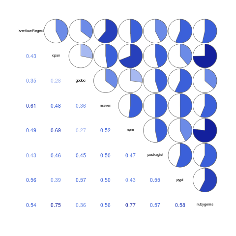 Correlation of number of identical pattern occurrences, between pairs of repositories.
