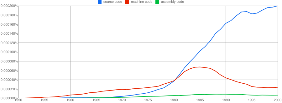 Source code/machine code phrase usage in books.