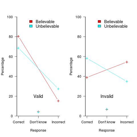 Benchmark runtime at various array sizes, for each algorithm using a 32-bit datatype.