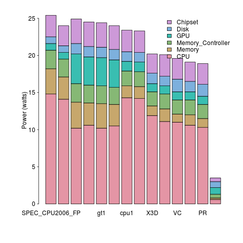 Power consumption at various frequencies